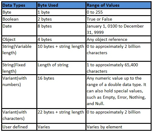 Non numeric Data Type